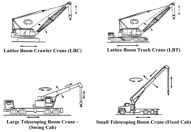 Types Of Mobile Cranes : Wac examples of types cranes