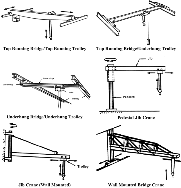 Wac 296 155 56405 Examples Of Types Of Cranes